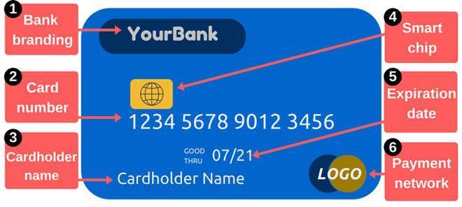 Số thẻ tín dụng được hình thành theo quy ước quốc tế