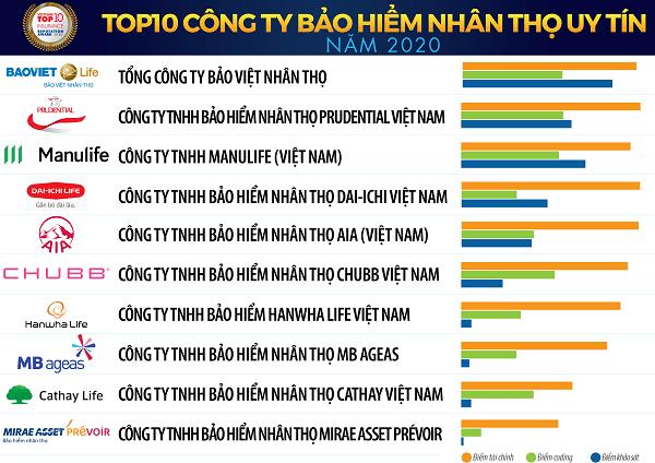 Hình 1: Bảo Việt Nhân Thọ đứng đầu bảng xếp hạng công ty bảo hiểm nhân thọ uy tín nhất